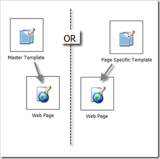 master-page-specific-templates